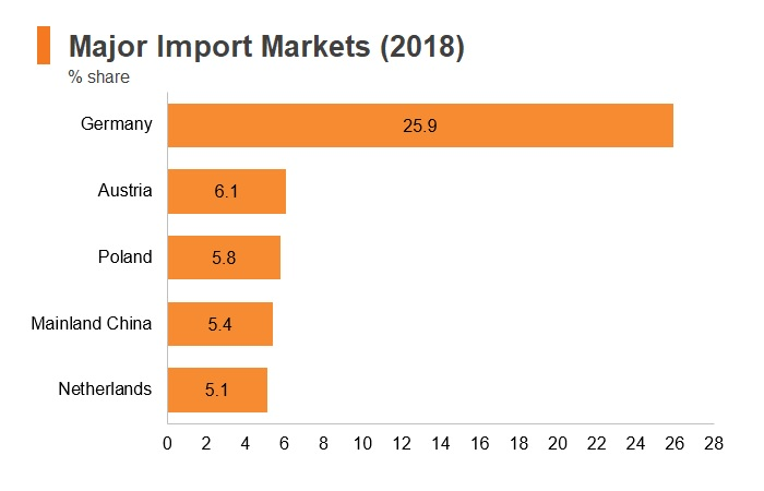 Graph: Hungary major import markets (2018)