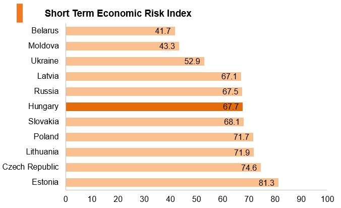 Graph: Hungary short term economic risk index