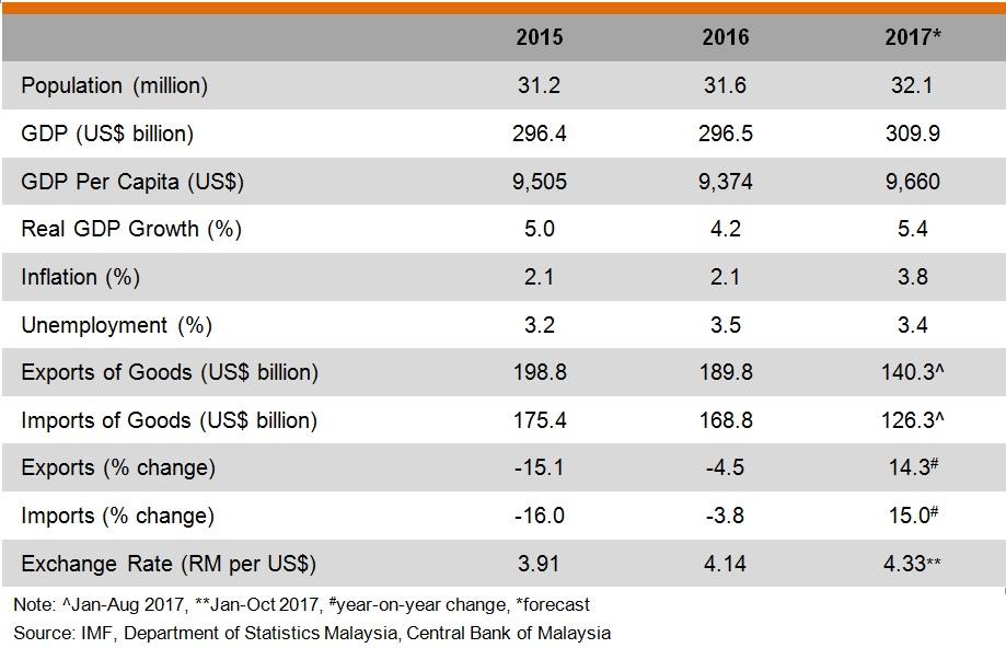 Table: Major Economic Indicators (Malaysia)