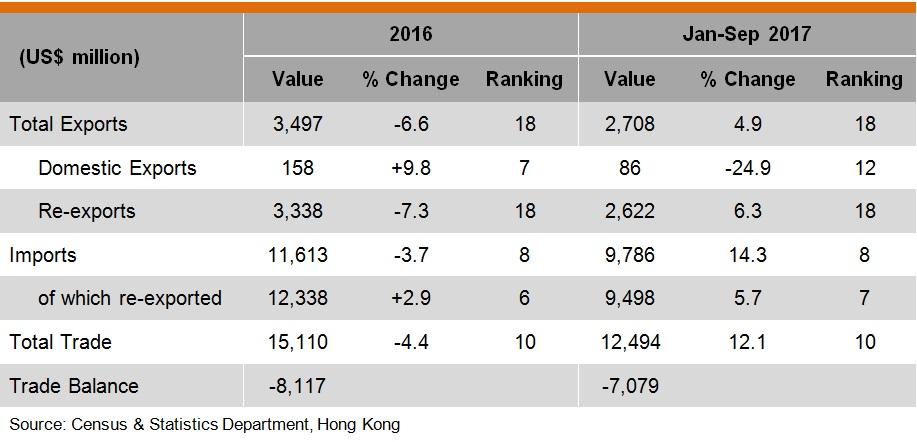 Table: Hong Kong Trade with Malaysia