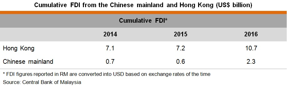 Table: Cumulative FDI from the Chinese mainland and Hong Kong