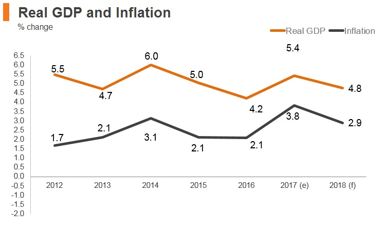 Graph: Malaysia real GDP and inflation