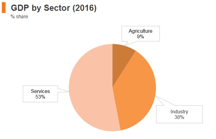 Graph: Malaysia GDP by sector (2016)