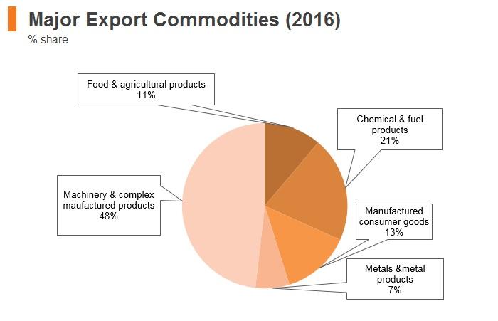Graph: Malaysia major export commodities (2016)