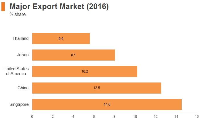 Graph: Malaysia major export markets (2016)