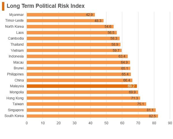 Graph: Malaysia long term political risk index