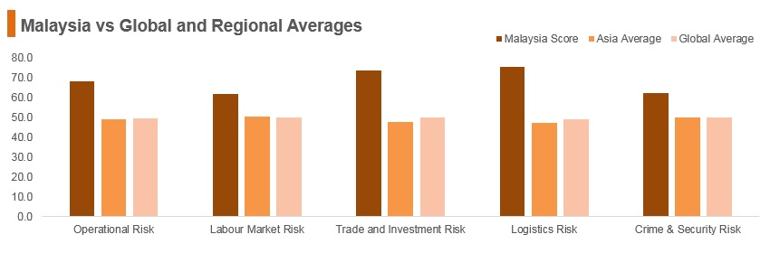 Graph: Malaysia vs global and regional averages