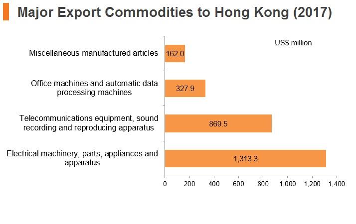 Graph: Malaysia major export commodities to Hong Kong (2017)