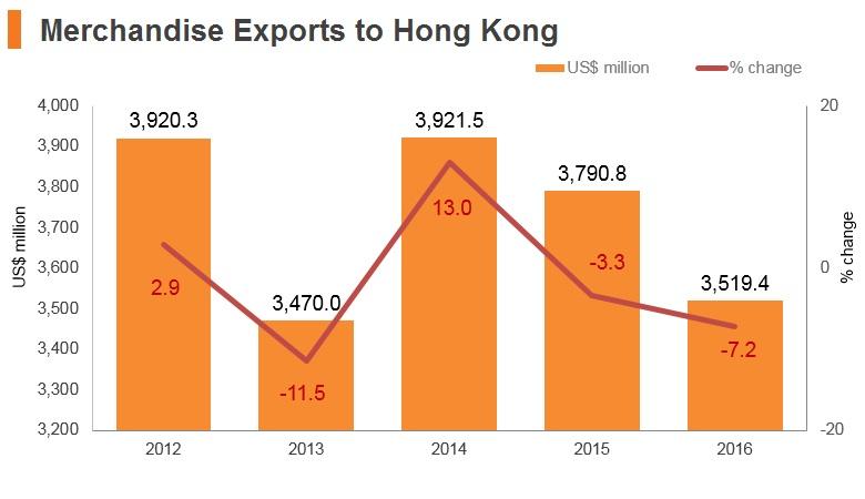 Graph: Malaysia merchandise exports to Hong Kong