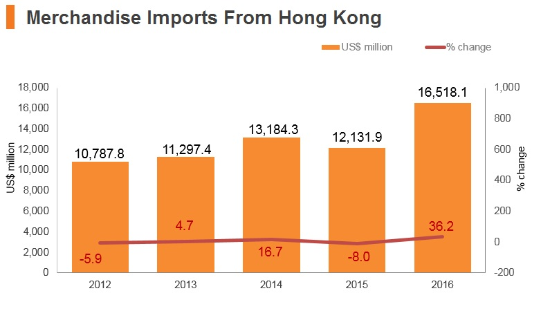Graph: Malaysia merchandise imports from Hong Kong