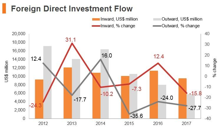 Graph: Malaysia FDI flow