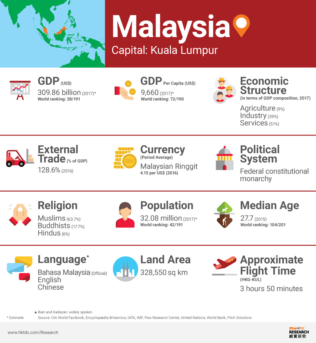 Picture: Malaysia factsheet