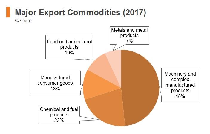 Graph: Malaysia major export commodities (2017)