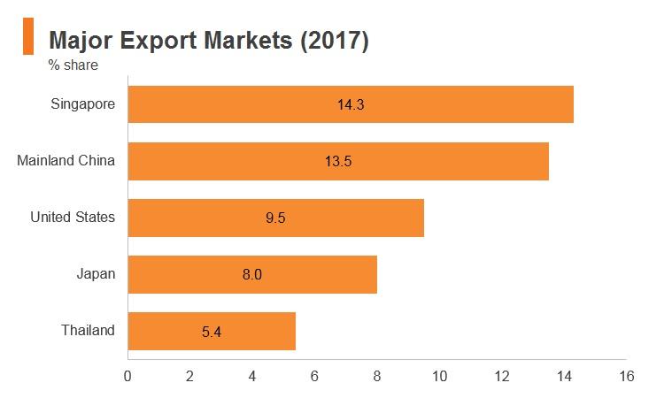 Graph: Malaysia major export markets (2017)