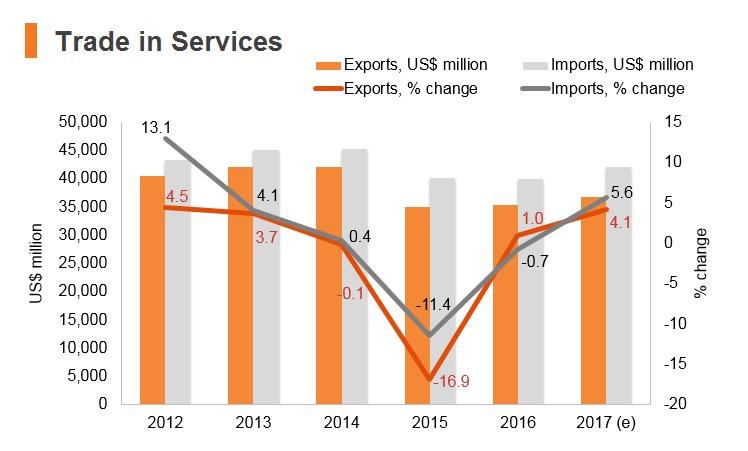 Graph: Malaysia trade in services