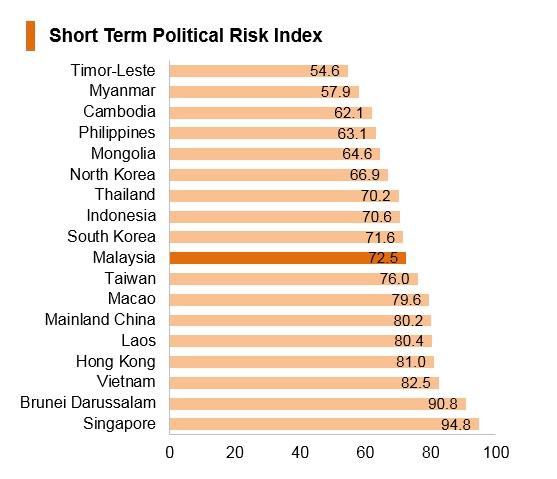 Graph: Malaysia short term political risk index