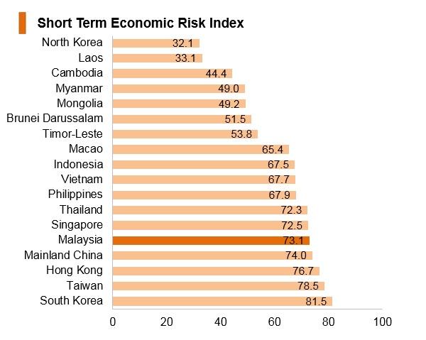 Graph: Malaysia short term economic risk index