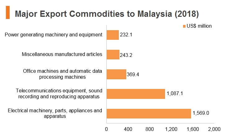 Graph: Major export commodities to Malaysia (2018)