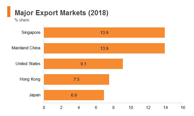 Graph: Malaysia major export markets (2018)