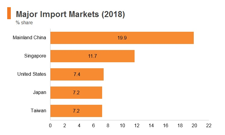 Graph: Malaysia major import markets (2018)