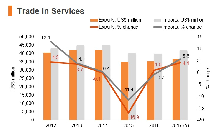 Graph: Malaysia trade in services