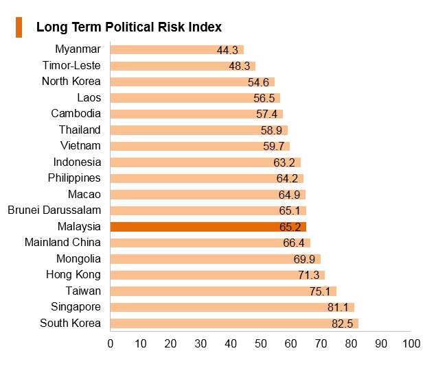 Graph: Malaysia long term political risk index