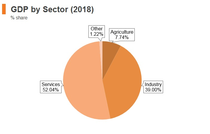 Graph: Malaysia GDP by sector (2018)