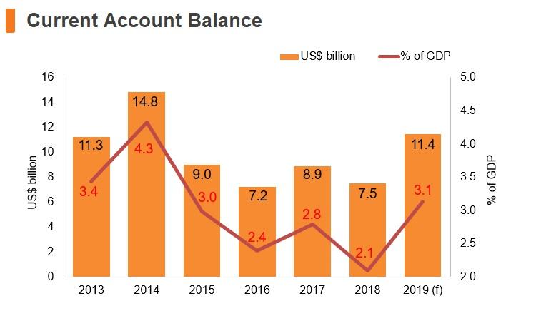 Graph: Malaysia current account balance