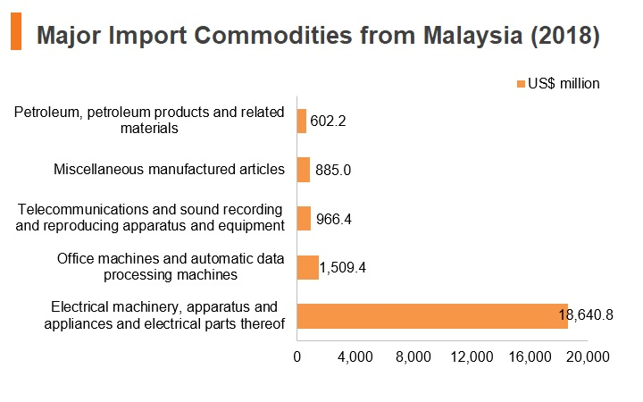 Graph: Major import commodities from Malaysia (201)