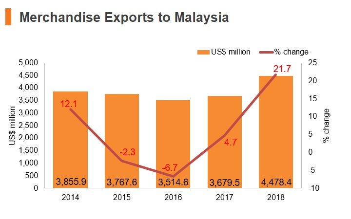 Graph: Merchandise exports to Malaysia