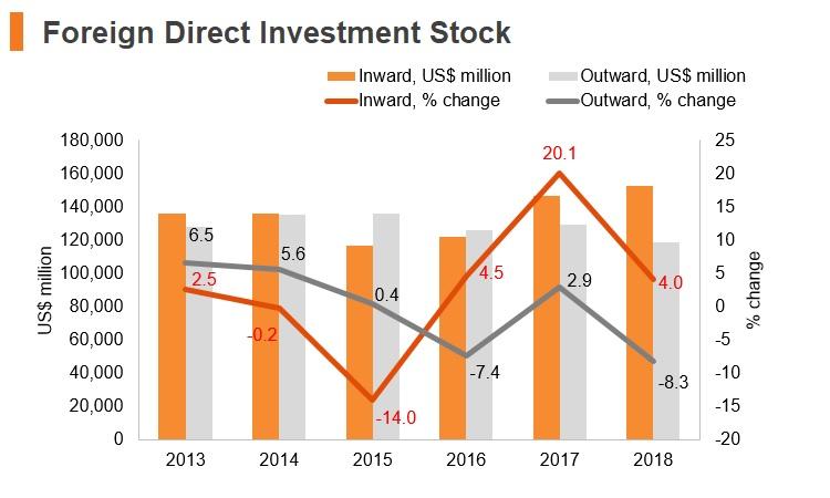 Graph: Malaysia FDI stock