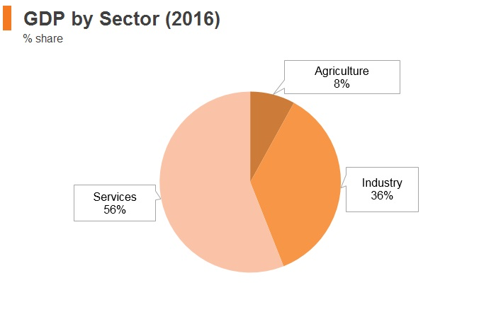 Graph: Thailand GDP by sector (2016)