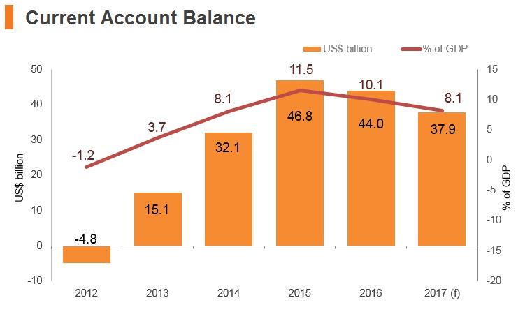 Graph: Thailand current account balance