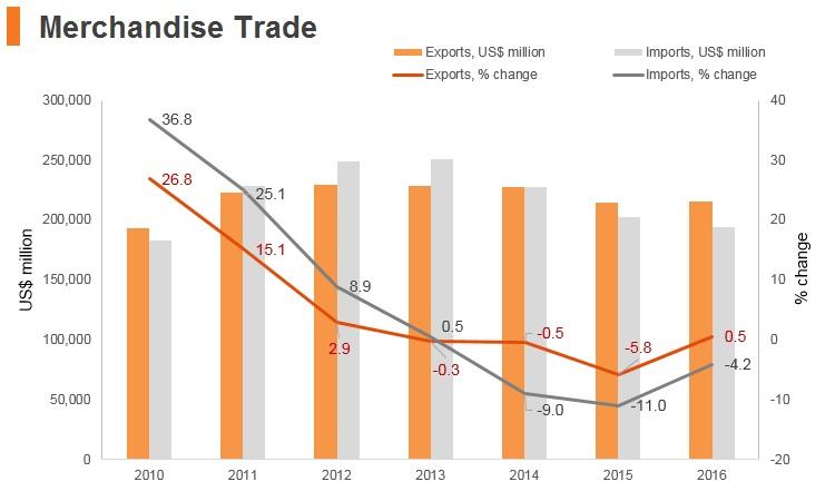 Graph: Thailand merchandise trade