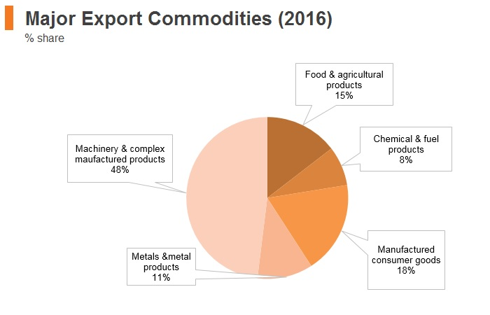 Graph: Thailand major export commodities (2016)