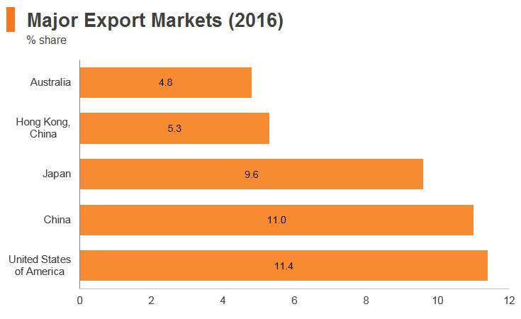 Graph: Thailand major export markets (2016)