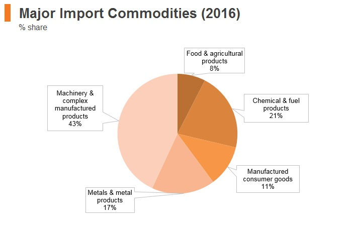 Graph: Thailand major import commodities (2016)