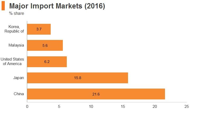 Graph: Thailand major import markets (2016)