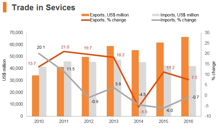 Graph: Thailand trade in services
