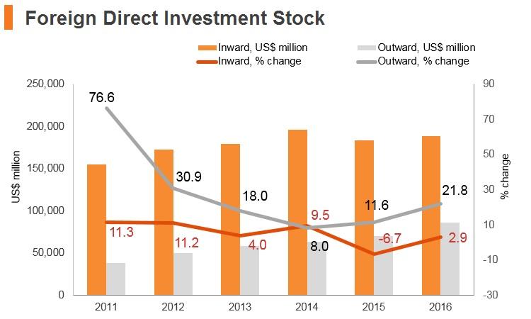 Graph: Thailand FDI stock