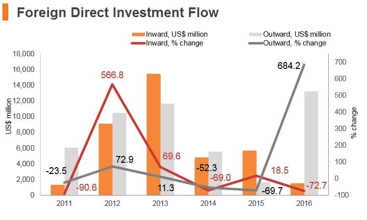 Graph: Thailand FDI flow
