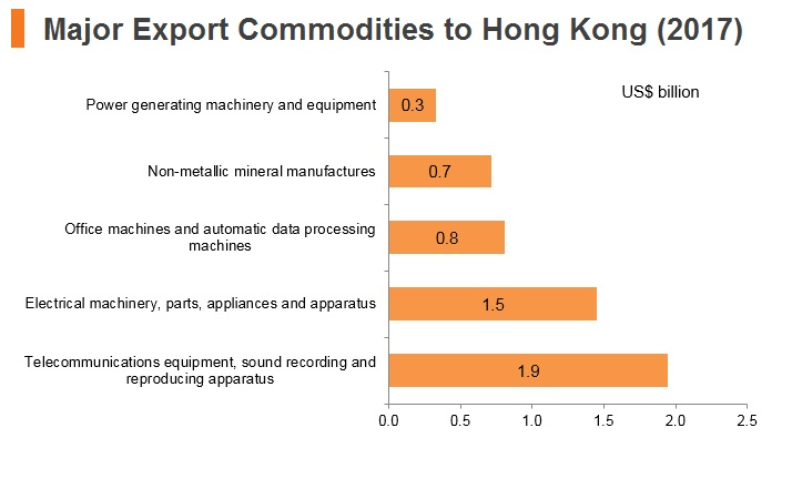 Graph: Thailand major export commodities to Hong Kong (2017)