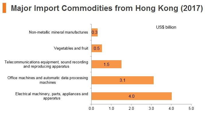 Graph: Thailand major import commodities from Hong Kong (2017)