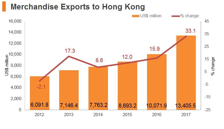 Graph: Thailand merchandise exports to Hong Kong