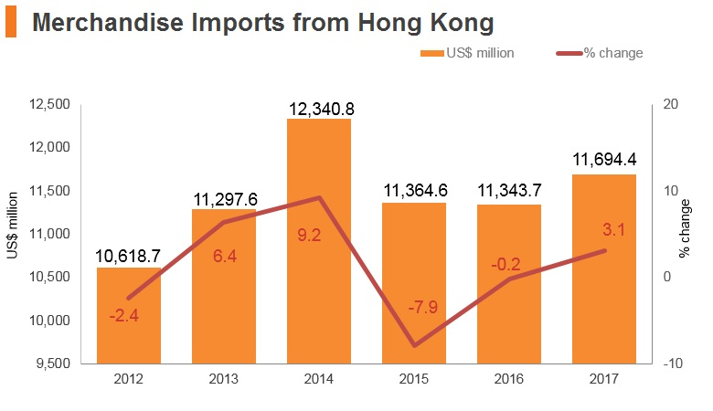 Graph: Thailand merchandise imports from Hong Kong
