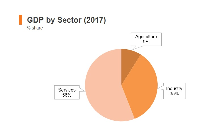 Graph: Thailand GDP by sector (2017)