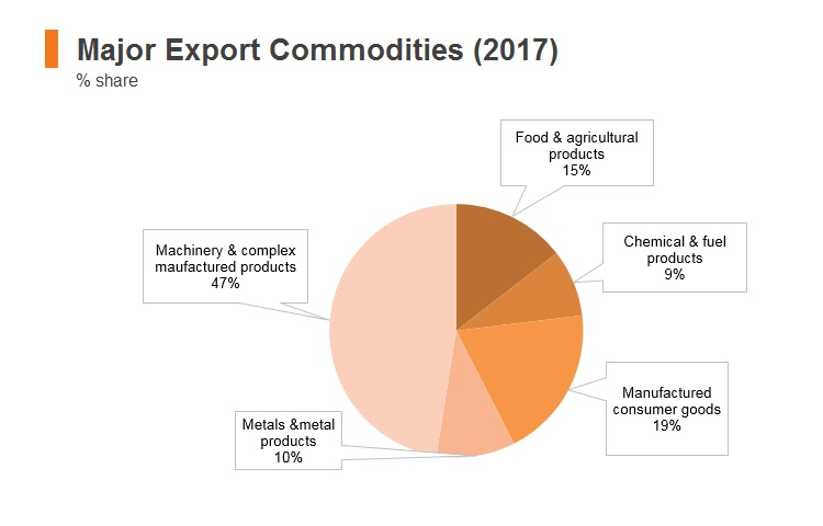Graph: Thailand major export commodities (2017)