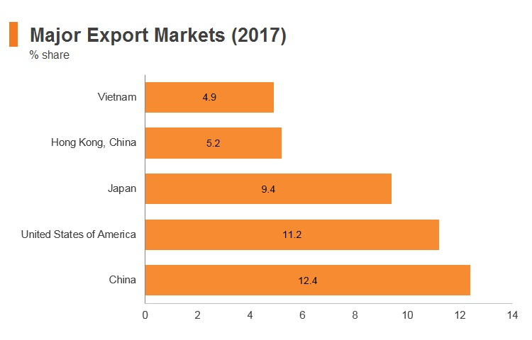 Graph: Thailand major export markets (2017)
