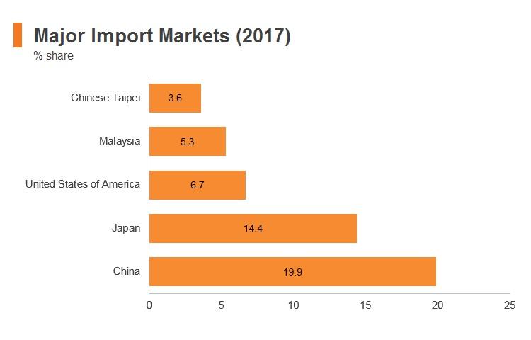 Graph: Thailand major import markets (2017)