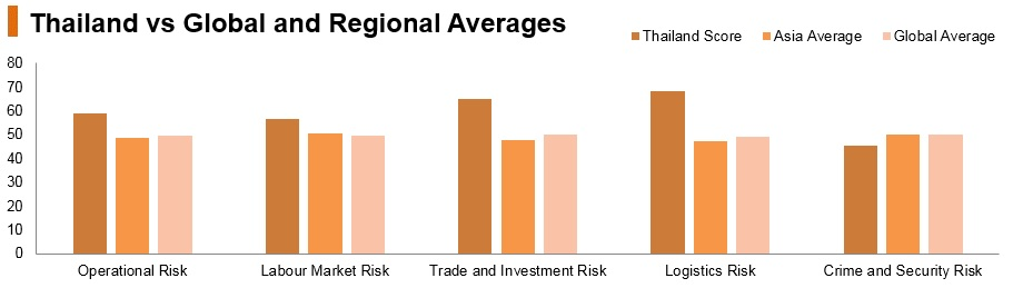 Graph: Thailand vs global and regional averages
